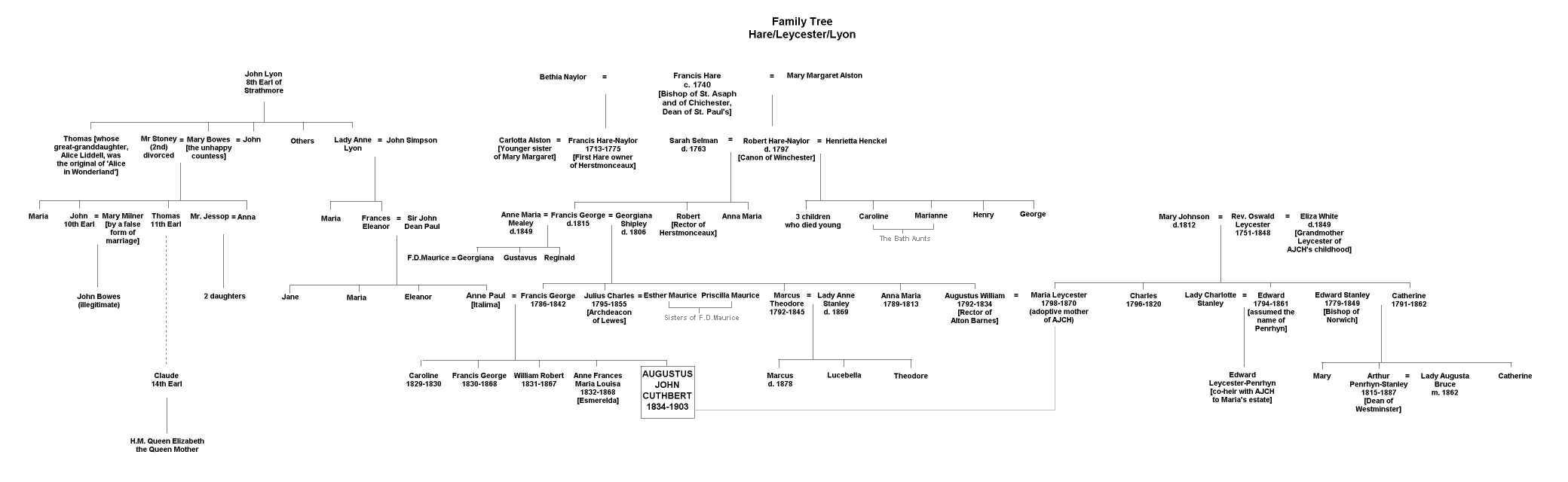 Family Tree of HareLeycester Viking Gods Family Tree